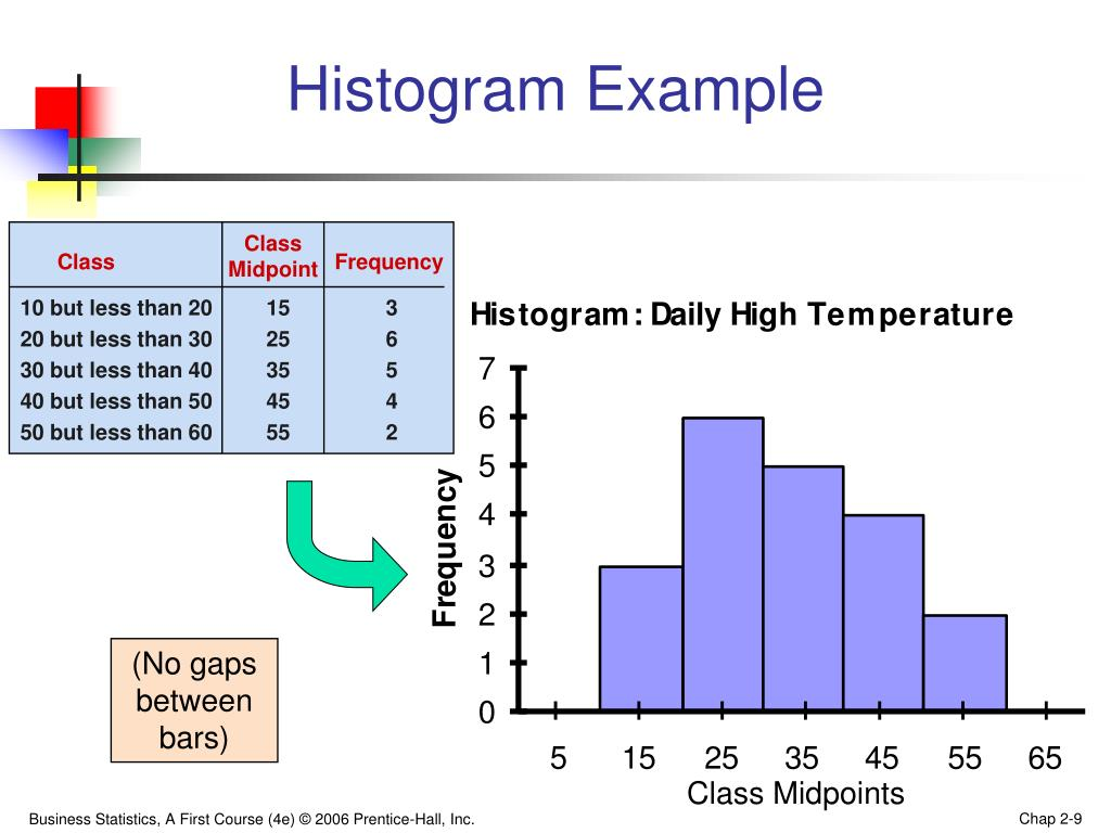 Histogram And Frequency Worksheet