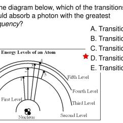 What Is A Frequency Diagram 1999 Ford F250 Trailer Wiring Ppt The Wavelength Of Longest