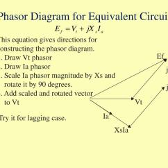 How To Make A Phasor Diagram 2001 Bmw Fuse Box Ppt Module G1 Electric Power Generation And Machine