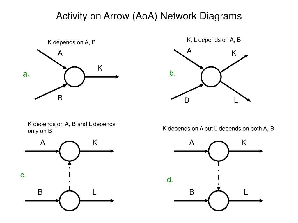 hight resolution of activity on arrow aoa network diagrams k