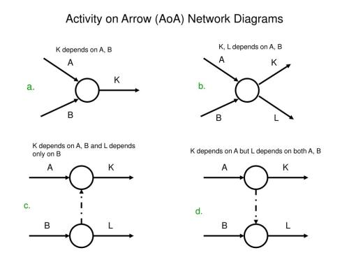 small resolution of activity on arrow aoa network diagrams k