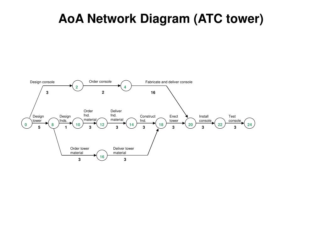 activity on arrow diagram example 3 phase power ppt aoa network diagrams powerpoint