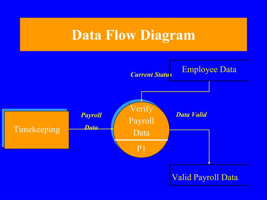 data flow diagram of calculator big tex dump trailer wiring ppt systems techniques and documentation powerpoint