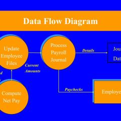 Logical Data Flow Diagram Raspberry Pi 2 Wiring Ppt Systems Techniques And Documentation Powerpoint