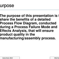 Advantages Of Cause And Effect Diagram 2013 Ford F150 Wiring Ppt Pfmea Process Failure Mode Effects Analysis
