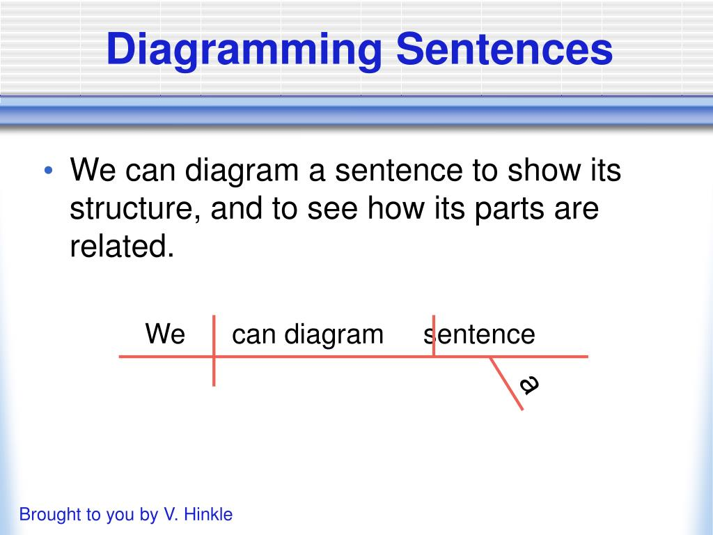 Diagram A Simple Sentence With A Linking Verb And A Subject Complement
