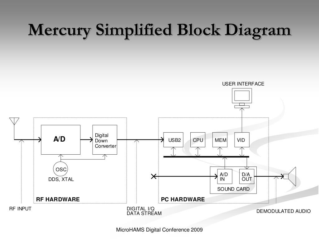 how to simplify block diagrams 2003 suzuki gsxr 750 wiring diagram ppt high performance software defined radio the next