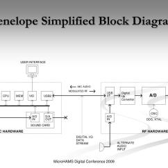 How To Simplify Block Diagrams Hyundai Elantra Wiring Diagram Ppt High Performance Software Defined Radio The Next