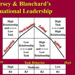 Situational Leadership Model Diagram 69 Chevelle Wiring Hersey Blanchard Pictures To