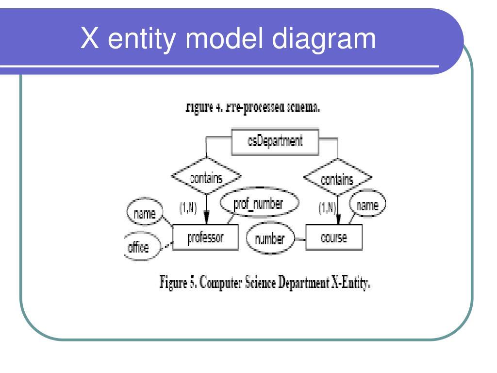 entity framework diagram ez loader trailer wiring ppt data modeling comparison of