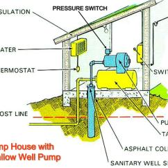Well Pump Pressure Tank Diagram Lithium Ion Cell Ppt Household Water Systems Powerpoint Presentation Id