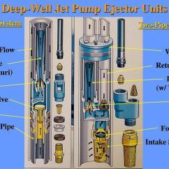 Deep Well Jet Pump Installation Diagram Land Cruiser Alternator Wiring Ppt Household Water Systems Powerpoint Presentation Id