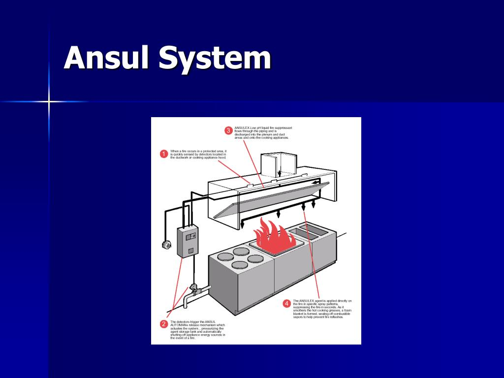 ansul system how it works siemens profibus wiring diagram ppt nfpa 96 and building code requirements for