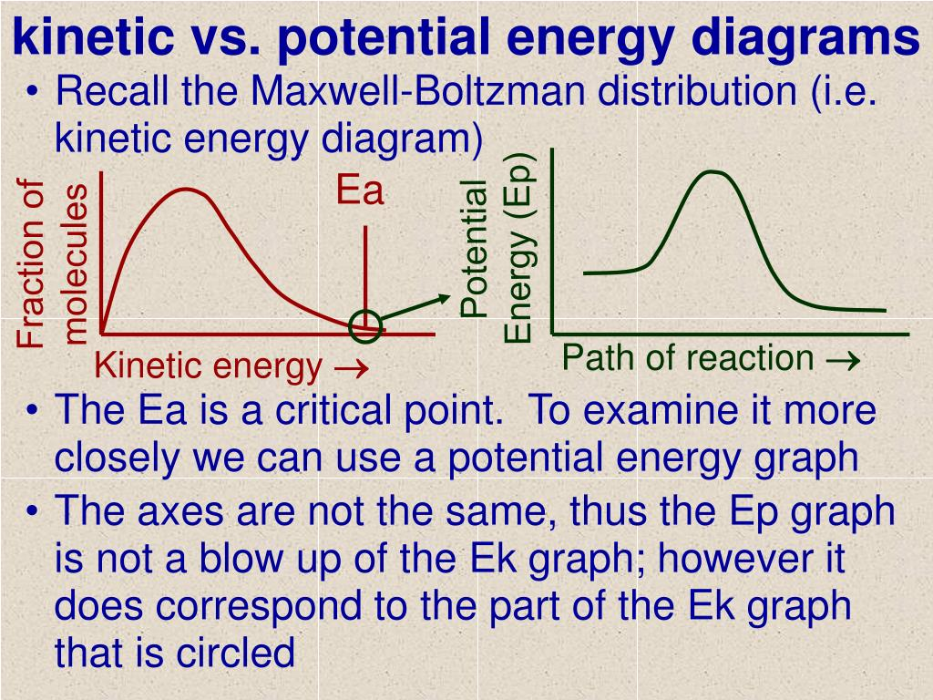 potential energy diagram worksheet key boat nav light wiring ppt kinetic vs diagrams powerpoint