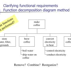 Example Of Functional Decomposition Diagram Equus Pro Tach Wiring Ppt Concept Design Powerpoint Presentation Id 214376