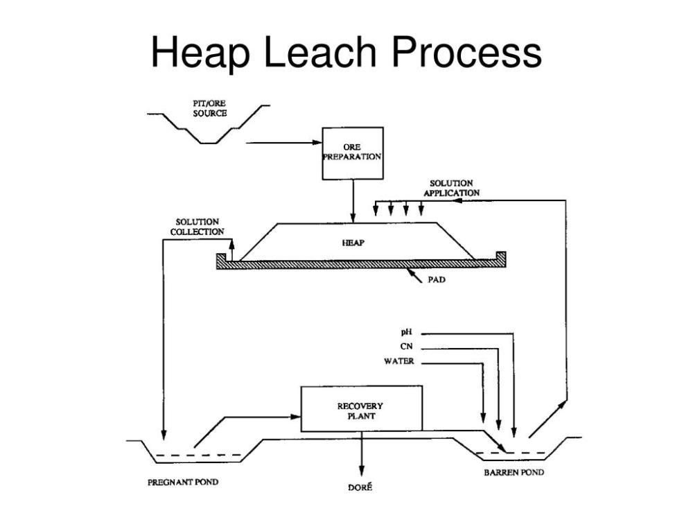 medium resolution of merrill crowe flow diagram