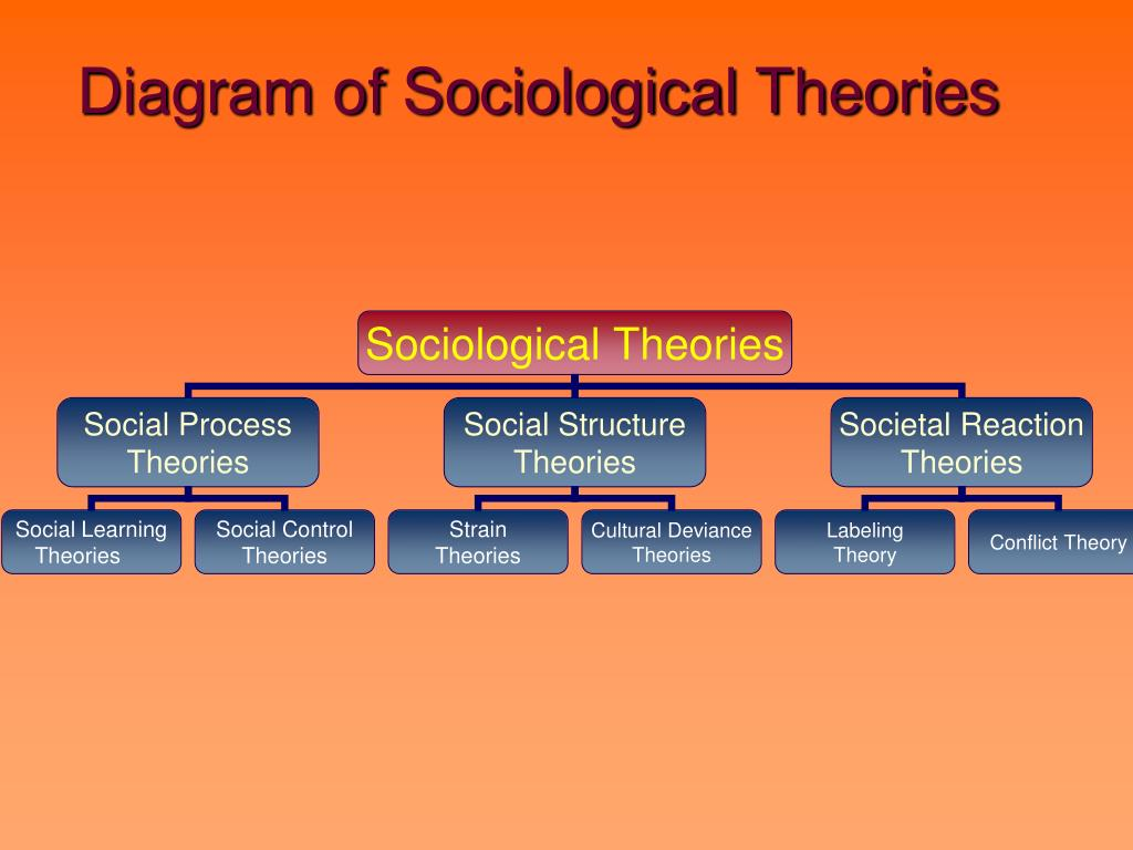 bandura social learning theory diagram nissan navara d40 abs wiring ppt theories of drug use powerpoint presentation id 222172