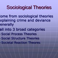 Bandura Social Learning Theory Diagram Er For Insurance Database Ppt Theories Of Drug Use Powerpoint Presentation Id 222172