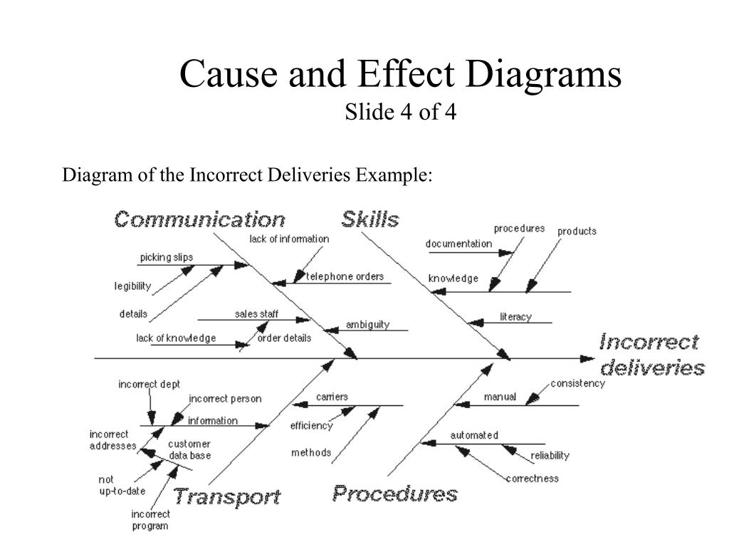 the cause and effect diagram hid card reader wiring ppt seven quality tools powerpoint presentation id 225565