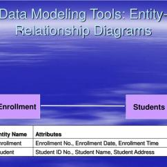 Database Entity Relationship Diagram Tool Chevy 350 Starter Wiring Ppt Design Using The Rea Data Model Powerpoint