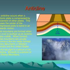 Diagram Of Fold Mountains Formation 2002 Pontiac Montana Stereo Wiring Ppt Folding And Faulting Powerpoint Presentation Id 229449