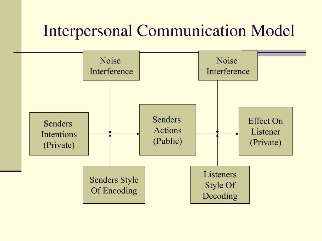 communication cycle diagram automotive wiring schematics interpersonal process pictures to pin on