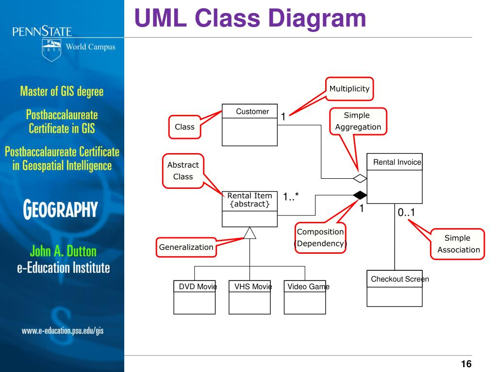 different types of relationships in uml diagrams tornado supercell diagram ppt introduction to entity relationship data