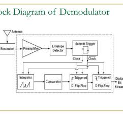 Block Diagram To Signal Flow Graph 2001 Jeep Wrangler Radio Wiring Ppt Rfid Passive Tag Architecture Powerpoint