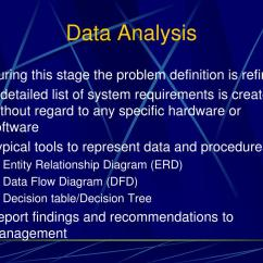 Entity Relationship Diagram Sample Problems 1978 Z650 Wiring Ppt System Development Life Cycle Sdlc Powerpoint