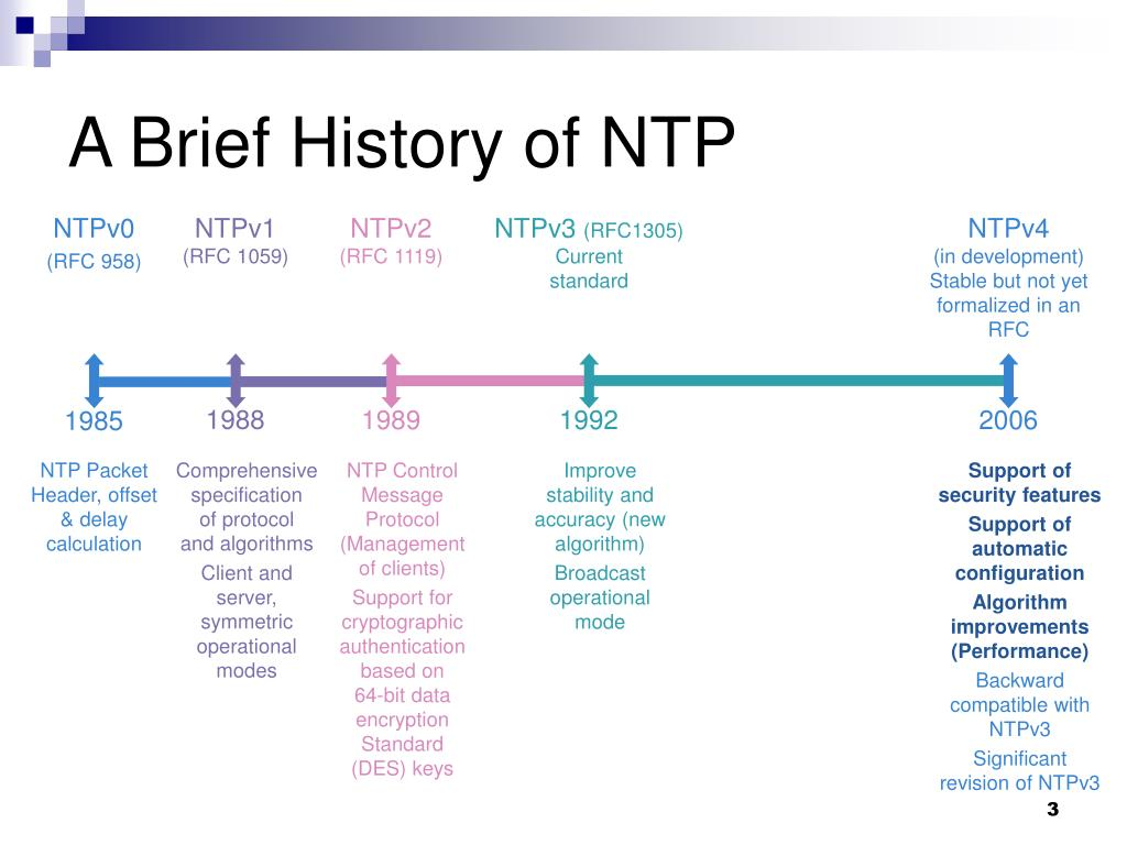 PPT - Enhanced NTP IETF – TicToc BOF PowerPoint Presentation. free download - ID:257431