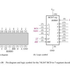 figure 6 31 pin diagram and logic symbol for the 74ls47  [ 1024 x 768 Pixel ]