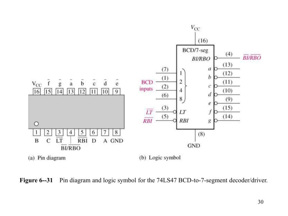 medium resolution of figure 6 31 pin diagram and logic symbol for the 74ls47