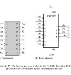 diagram and logic symbol for the 74hc147 decimal to bcd priority encoder hpri means highest value input has priority  [ 1024 x 768 Pixel ]