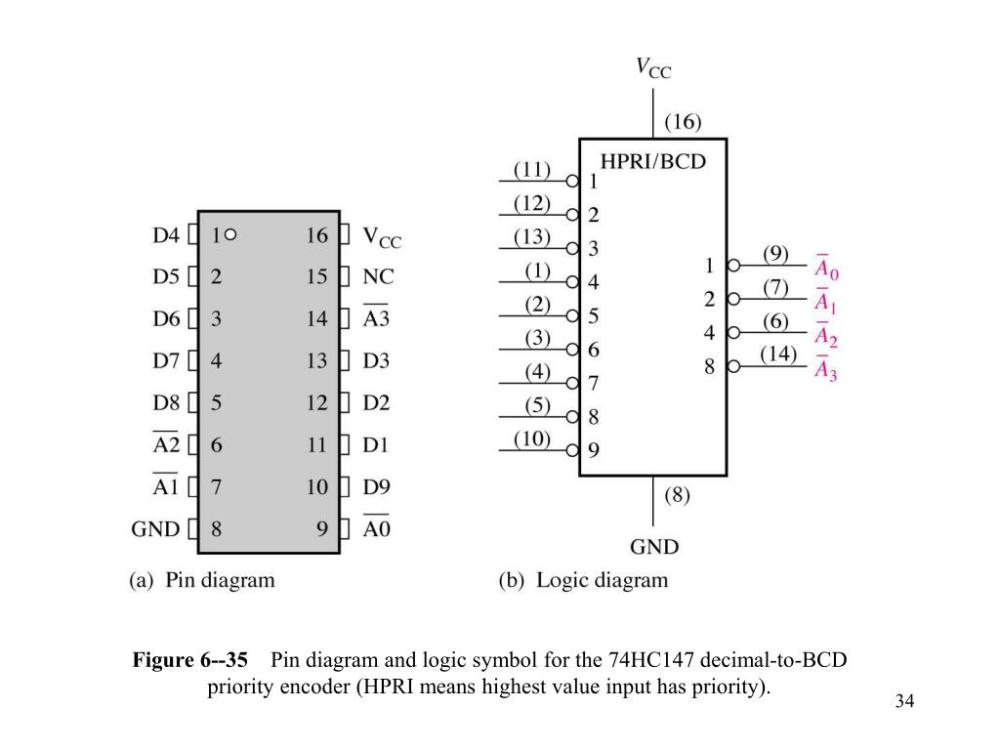 medium resolution of  diagram and logic symbol for the 74hc147 decimal to bcd priority encoder hpri means highest value input has priority