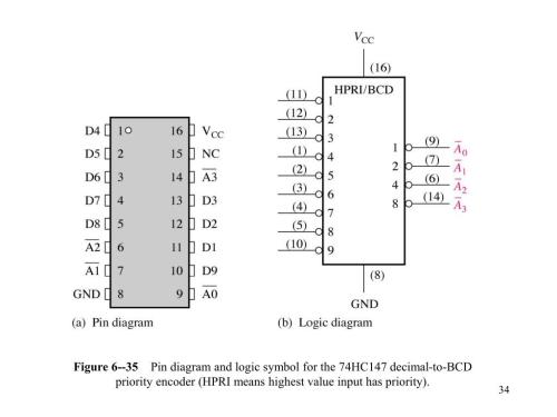 small resolution of  diagram and logic symbol for the 74hc147 decimal to bcd priority encoder hpri means highest value input has priority