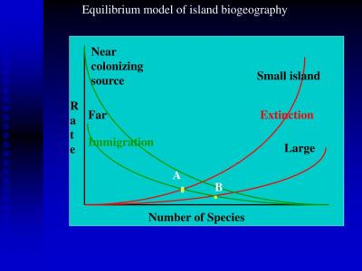 PPT - Island Biogeography and Meta-population theory ...