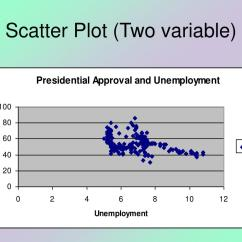 Define Scatter Diagram In Statistics Wood Fence Ppt Introduction To Powerpoint Presentation