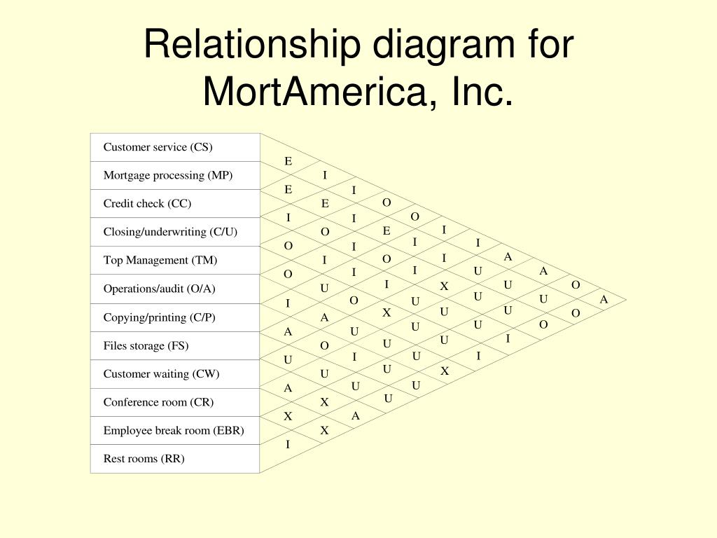 relationship code diagram amana dryer schematic ppt traditional approaches to facility layout powerpoint