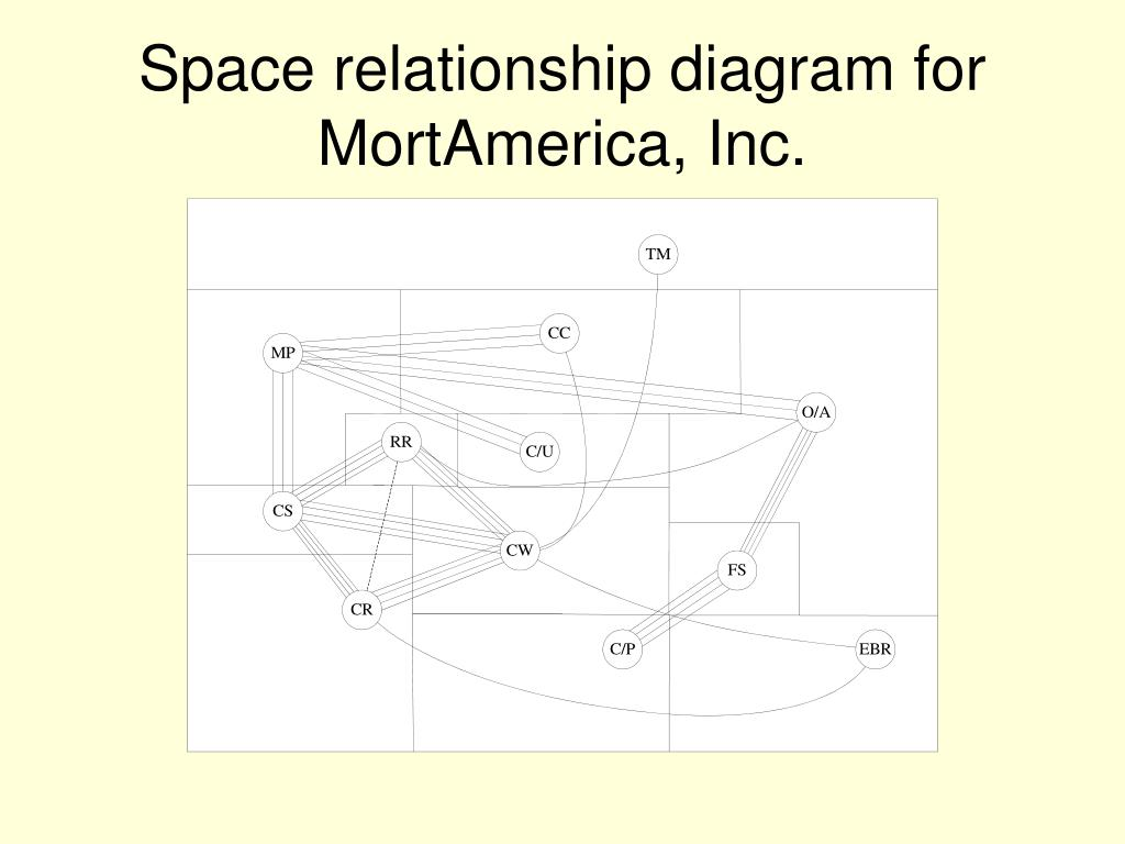relationship code diagram using venn diagrams in math ppt traditional approaches to facility layout powerpoint