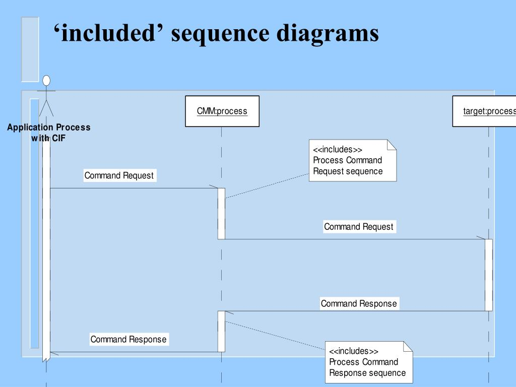 synchronous and asynchronous message in sequence diagram hdmi wiring ppt uml diagrams the requirements