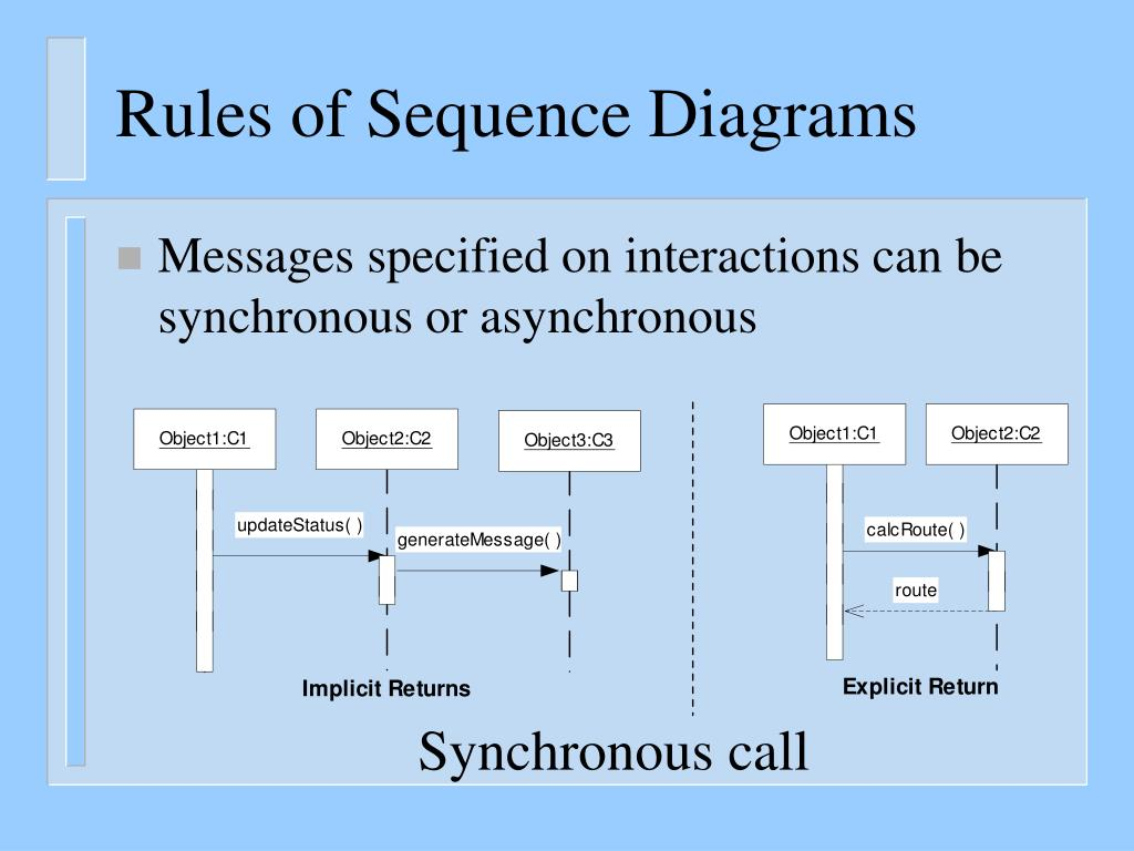 synchronous and asynchronous message in sequence diagram xlr wire ppt uml diagrams the requirements