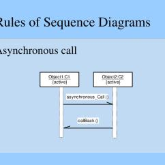 Synchronous And Asynchronous Message In Sequence Diagram The Basic Ear Label Ppt Uml Diagrams Requirements