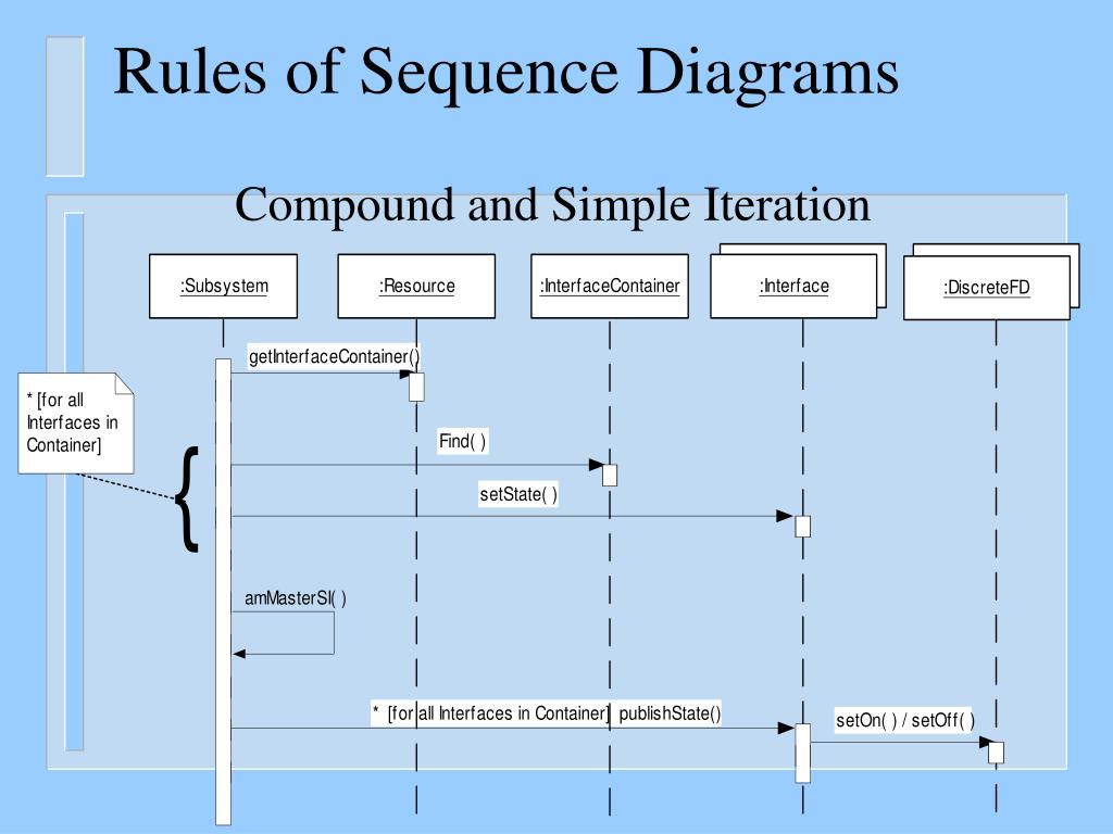 synchronous and asynchronous message in sequence diagram ixl tastic switch wiring ppt uml diagrams the requirements