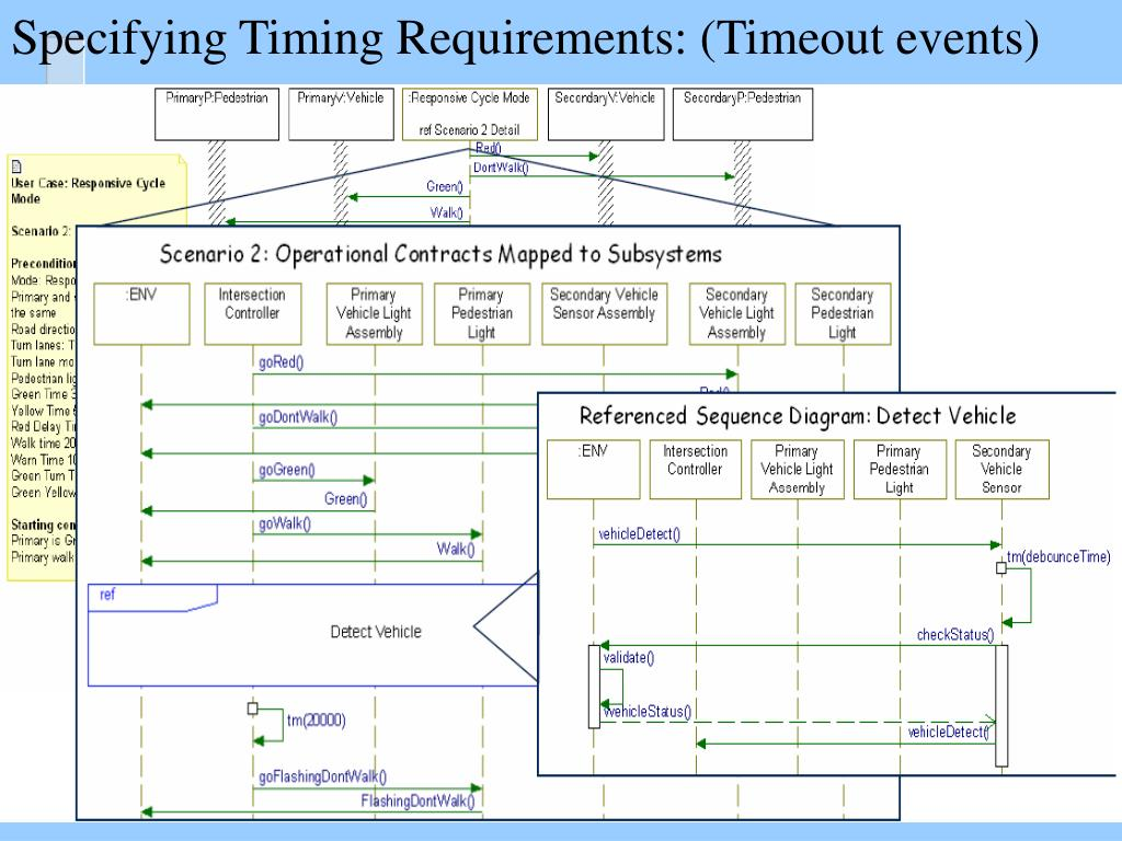 synchronous and asynchronous message in sequence diagram switch wiring ppt uml diagrams the requirements