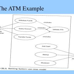 Sequential Diagram Of Atm Anterior Teeth Ppt Uml Diagrams Sequence The Requirements