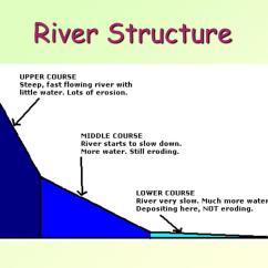 Diagram Of How A Waterfall Is Formed Do You Draw Lewis Dot Ppt River Features Powerpoint Presentation Id 294897