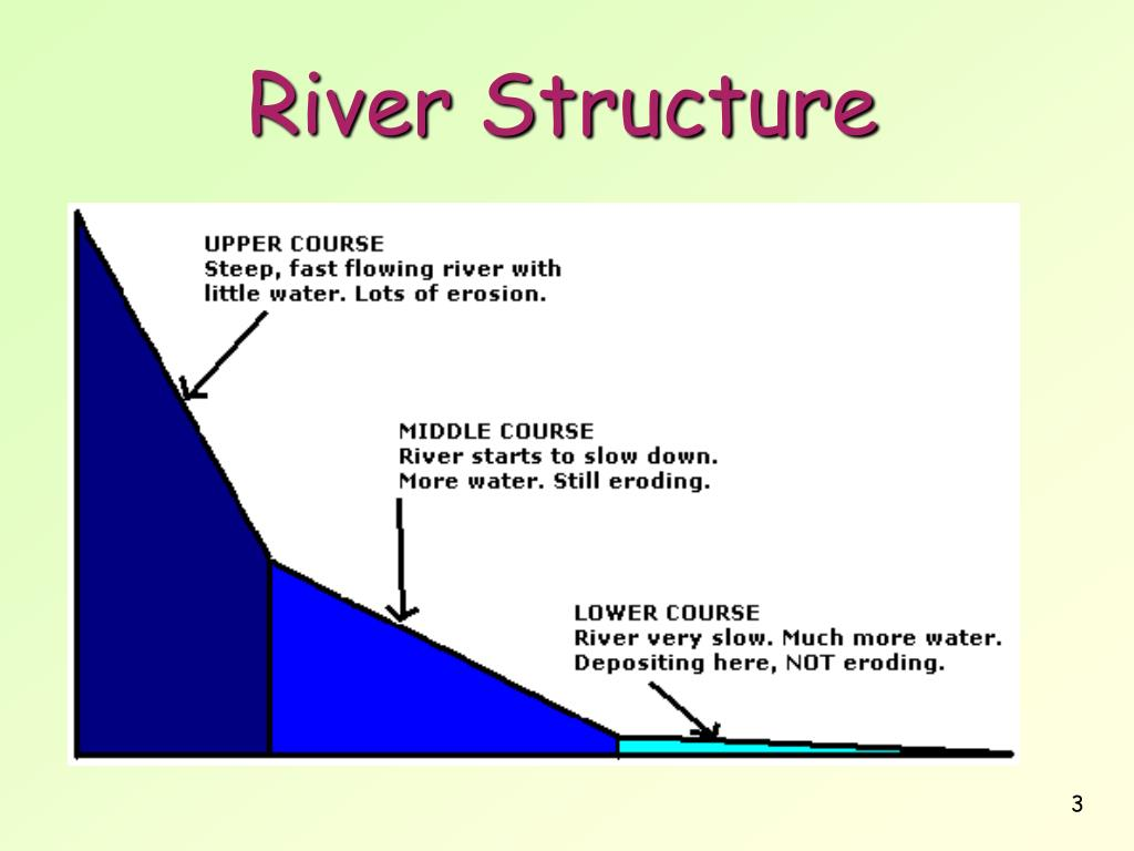 diagram of how a waterfall is formed togaf framework ppt river features powerpoint presentation id 294897