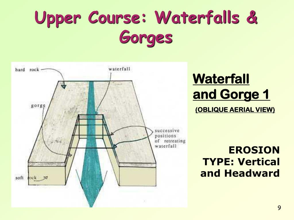 diagram of how a waterfall is formed 12v car plug wiring ppt river features powerpoint presentation id 294897