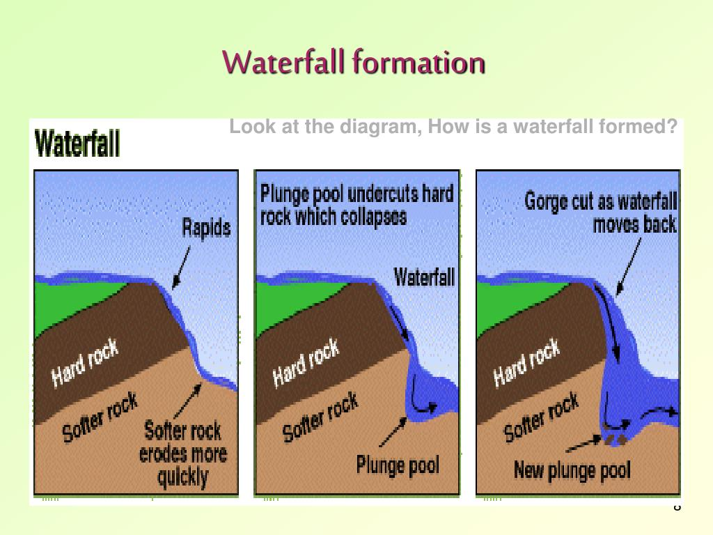 diagram of how a waterfall is formed 2007 pontiac g6 wiring ppt river features powerpoint presentation id 294897