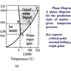 What Does A Climate Diagram Summarize Ranco Fridge Thermostat Wiring Ppt Summary Of The Three States Matter Also Called